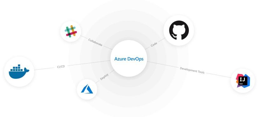 Azure DevOps Extensions