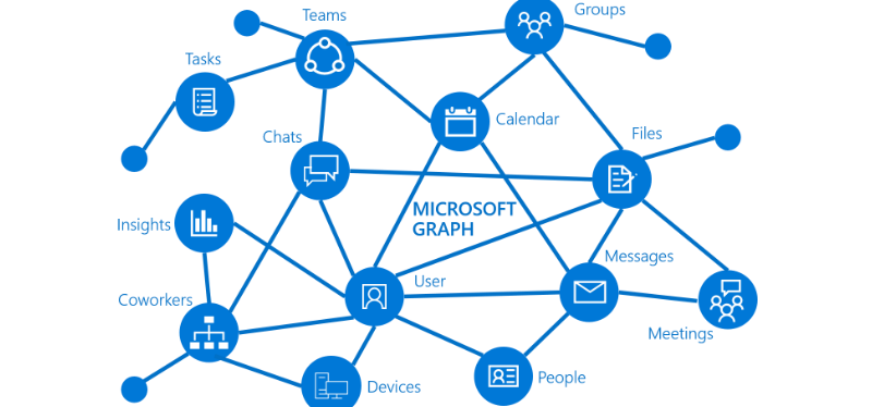 Microsoft Graph Client ClientCredentialProvider not Recognised