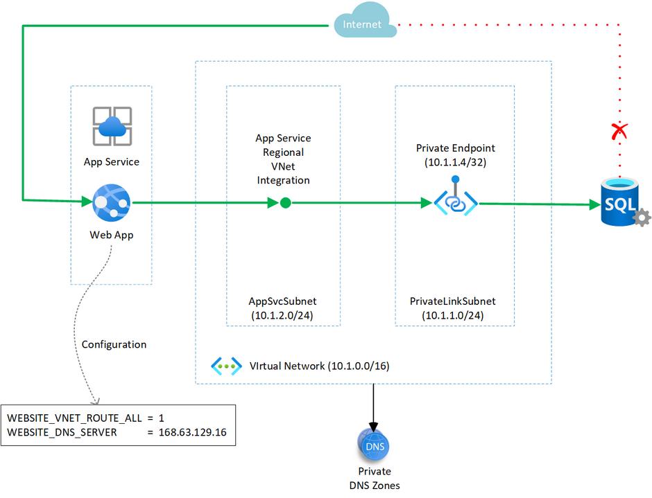 App Service  Web App  Configuration  WEBSITE VNET ROUTE ALL = 1  WEBSITE DNS SERVER  Internet  App Service  Regional  VNet  Integration  AppSvcSubnet  (10.1.2.0/24)  Vlrtual Network (10.1.0.0/16)  Private Endpoint  (10.1.1.4/32)  PrivateLinkSubnet  (10.1.1.0/24)  SQL  = 168.63.129.16  DNS  Private  DNS Zones