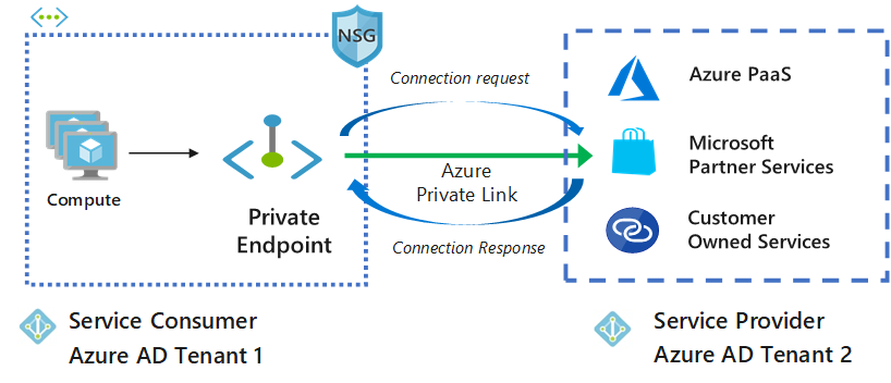 Connect Azure MySQL to Private Endpoint with Terraform